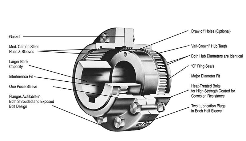 8.4 mm x 36 mm Keyway 241.5 mm OD 150.0 mm Bore 57464 Nm Maximum Torque LOV   FXL 5 HUB 150MM Lovejoy 69790435709 Steel Hercuflex FXL Series 5 Gear Hub 241.5 mm Overall Length 153.2 mm Length Through Bore